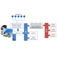 IPLONGate (LON OPC Server) Architecture